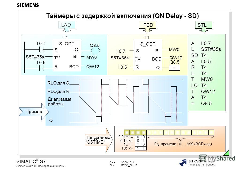 Date:30.09.2014 File:PRO1_08r.15 SIMATIC ® S7 Siemens AG 2003. Все права защищены. SITRAIN Training for Automation and Drives Таймеры с задержкой включения (ON Delay - SD) LAD T4 S_ODT TV S Q BCD BI R I 0.7 I 0.5 S5T#35s Q8.5 MW0 QW12 FBD S_ODT TV Q