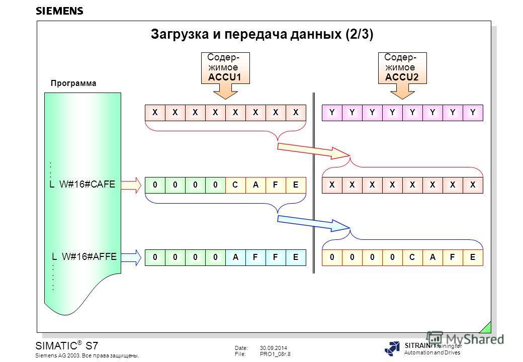 Date:30.09.2014 File:PRO1_08r.8 SIMATIC ® S7 Siemens AG 2003. Все права защищены. SITRAIN Training for Automation and Drives Загрузка и передача данных (2/3) 00000000 00000000 : L W#16#CAFE L W#16#AFFE : XXXXXXXXCAFE AFFE Содер- жимое ACCU2 Содер- жи