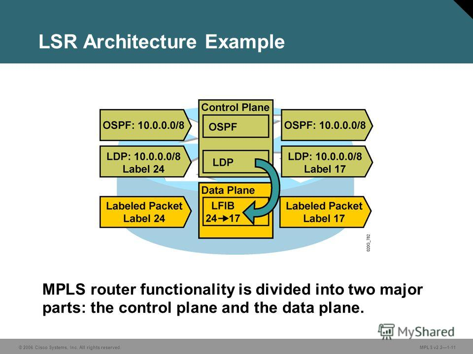 © 2006 Cisco Systems, Inc. All rights reserved. MPLS v2.21-11 LSR Architecture Example MPLS router functionality is divided into two major parts: the control plane and the data plane.