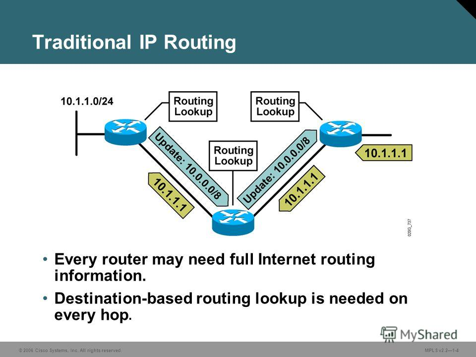 © 2006 Cisco Systems, Inc. All rights reserved. MPLS v2.21-4 Traditional IP Routing Every router may need full Internet routing information. Destination-based routing lookup is needed on every hop.