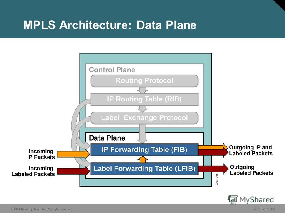 © 2006 Cisco Systems, Inc. All rights reserved. MPLS v2.21-8 MPLS Architecture: Data Plane