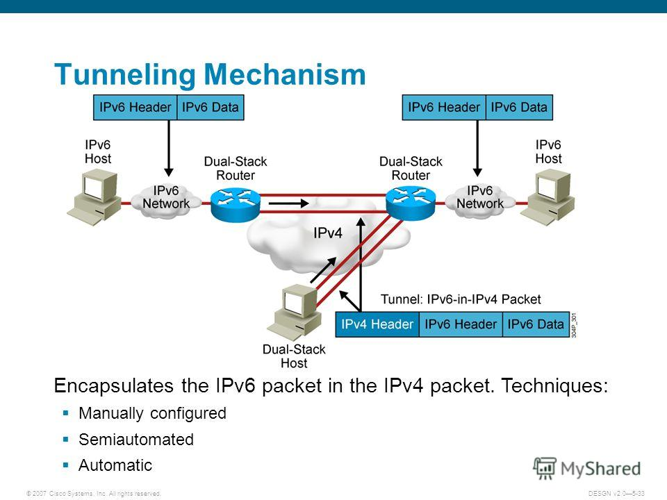 © 2007 Cisco Systems, Inc. All rights reserved.DESGN v2.05-33 Tunneling Mechanism Encapsulates the IPv6 packet in the IPv4 packet. Techniques: Manually configured Semiautomated Automatic