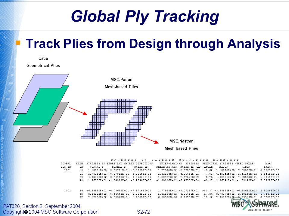 PAT328, Section 2, September 2004 Copyright 2004 MSC.Software Corporation S2-72 Global Ply Tracking Track Plies from Design through Analysis S T R E S S E S I N L A Y E R E D C O M P O S I T E E L E M E N T S GLOBAL ELEM STRESSES IN FIBRE AND MATRIX