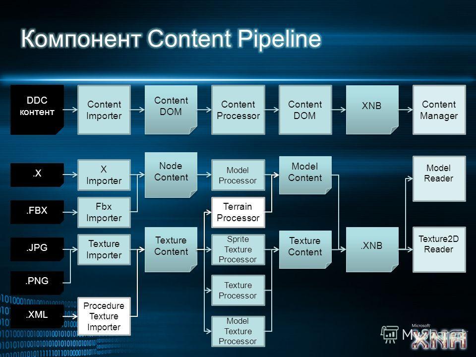DDC контент Content Importer Content DOM Content Processor Content DOM XNB Content Manager.X Texture Importer Texture Content Texture Content Sprite Texture Processor.XNB Texture2D Reader.JPG.PNG.XML Texture Processor Model Texture Processor Procedur