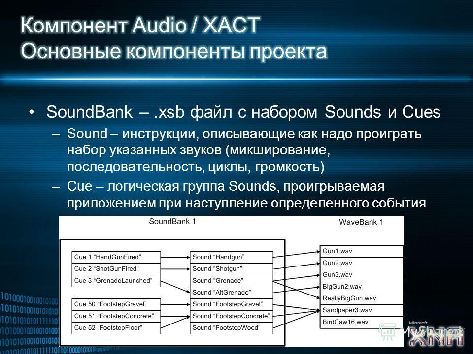 SoundBank –.xsb файл с набором Sounds и Cues –Sound – инструкции, описывающие как надо проиграть набор указанных звуков (микширование, последовательность, циклы, громкость) –Cue – логическая группа Sounds, проигрываемая приложением при наступление оп