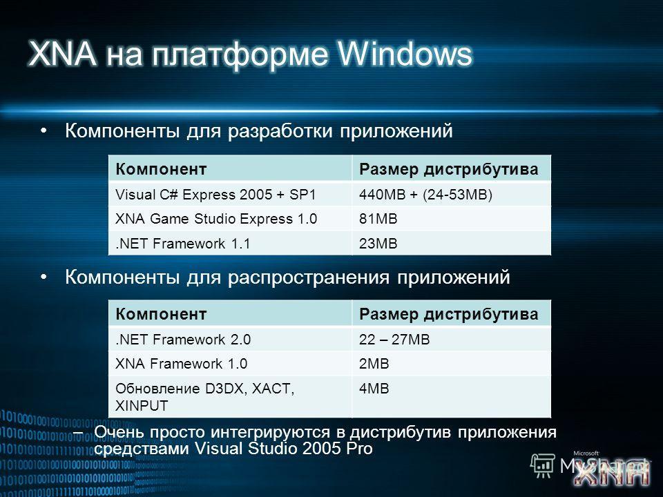 Компоненты для разработки приложений Компоненты для распространения приложений –Очень просто интегрируются в дистрибутив приложения средствами Visual Studio 2005 Pro Компонент Размер дистрибутива Visual C# Express 2005 + SP1440MB + (24-53MB) XNA Game