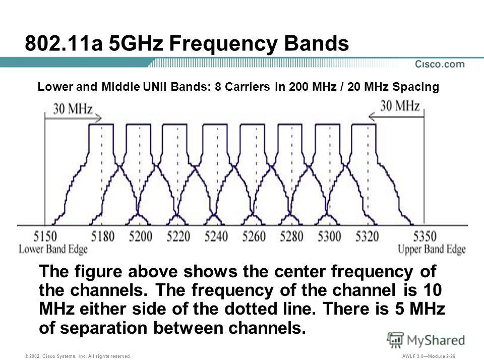 © 2002, Cisco Systems, Inc. All rights reserved. AWLF 3.0Module 2-26 802.11a 5GHz Frequency Bands The figure above shows the center frequency of the channels. The frequency of the channel is 10 MHz either side of the dotted line. There is 5 MHz of se