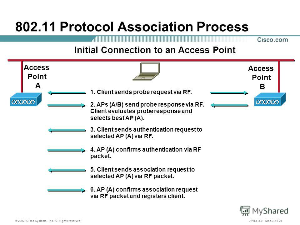 © 2002, Cisco Systems, Inc. All rights reserved. AWLF 3.0Module 2-31 802.11 Protocol Association Process Access Point B Access Point A Initial Connection to an Access Point 1. Client sends probe request via RF. 2. APs (A/B) send probe response via RF