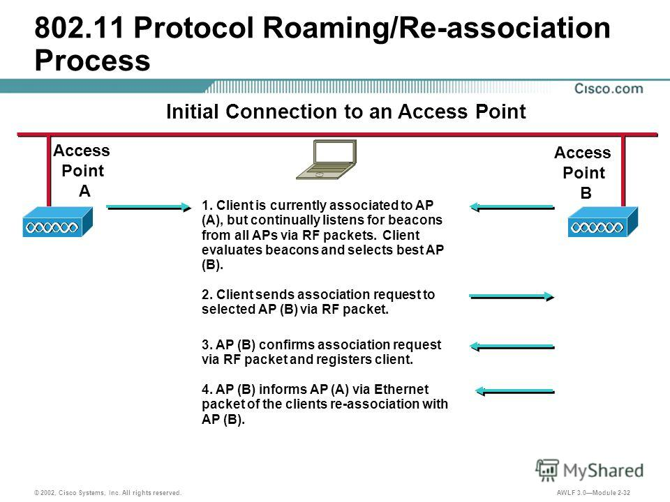 © 2002, Cisco Systems, Inc. All rights reserved. AWLF 3.0Module 2-32 802.11 Protocol Roaming/Re-association Process Access Point B Access Point A Initial Connection to an Access Point 1. Client is currently associated to AP (A), but continually liste