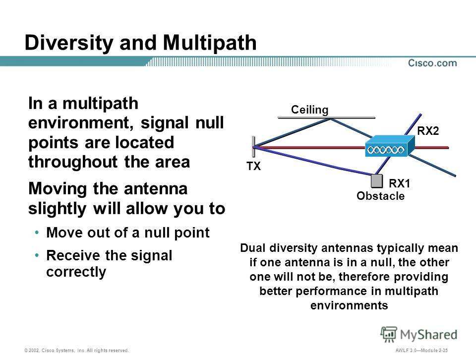 © 2002, Cisco Systems, Inc. All rights reserved. AWLF 3.0Module 2-35 Diversity and Multipath In a multipath environment, signal null points are located throughout the area Moving the antenna slightly will allow you to Move out of a null point Receive