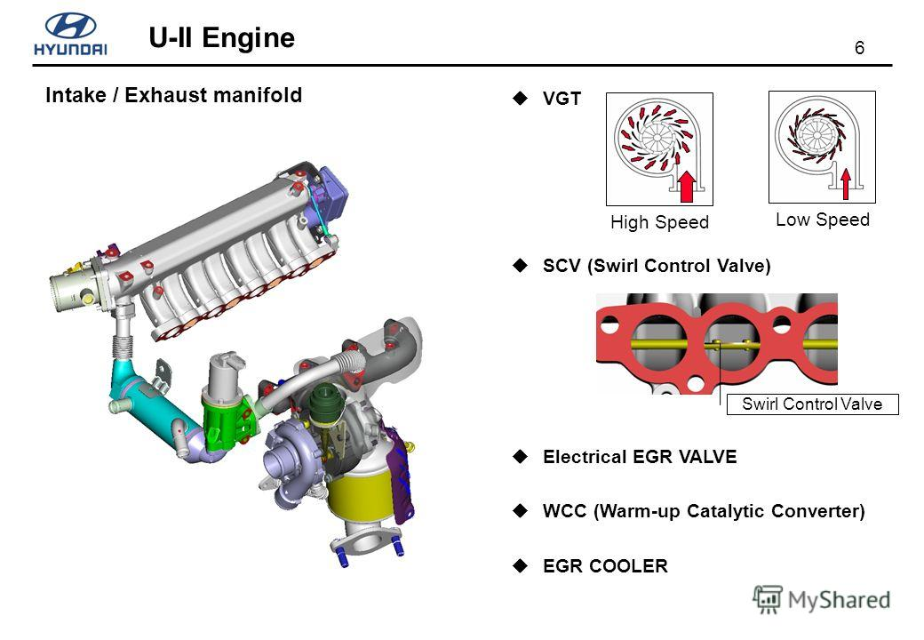 6 U-II Engine Intake / Exhaust manifold VGT SCV (Swirl Control Valve) Electrical EGR VALVE WCC (Warm-up Catalytic Converter) EGR COOLER High Speed Low Speed Swirl Control Valve