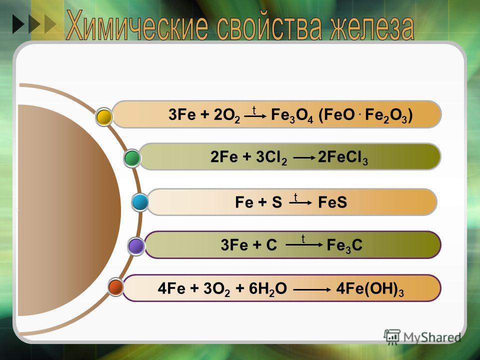 4Fe + 3O 2 + 6H 2 O 4Fe(OH) 3 3Fe + C Fe 3 C Fe + S FeS 2Fe + 3Cl 2 2FeCl 3 3Fe + 2O 2 Fe 3 O 4 (FeO. Fe 2 O 3 ) t t t
