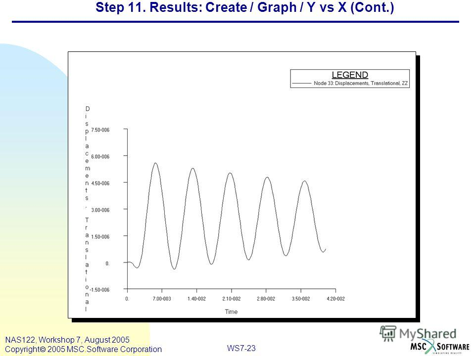 WS7-23 NAS122, Workshop 7, August 2005 Copyright 2005 MSC.Software Corporation Step 11. Results: Create / Graph / Y vs X (Cont.)