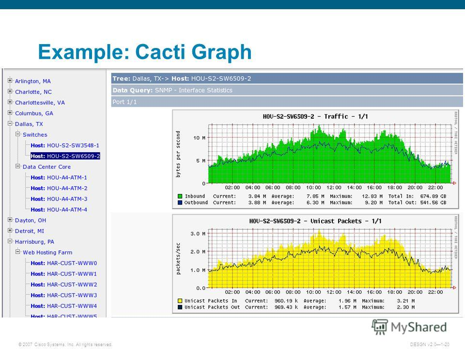 © 2007 Cisco Systems, Inc. All rights reserved.DESGN v2.01-20 Example: Cacti Graph