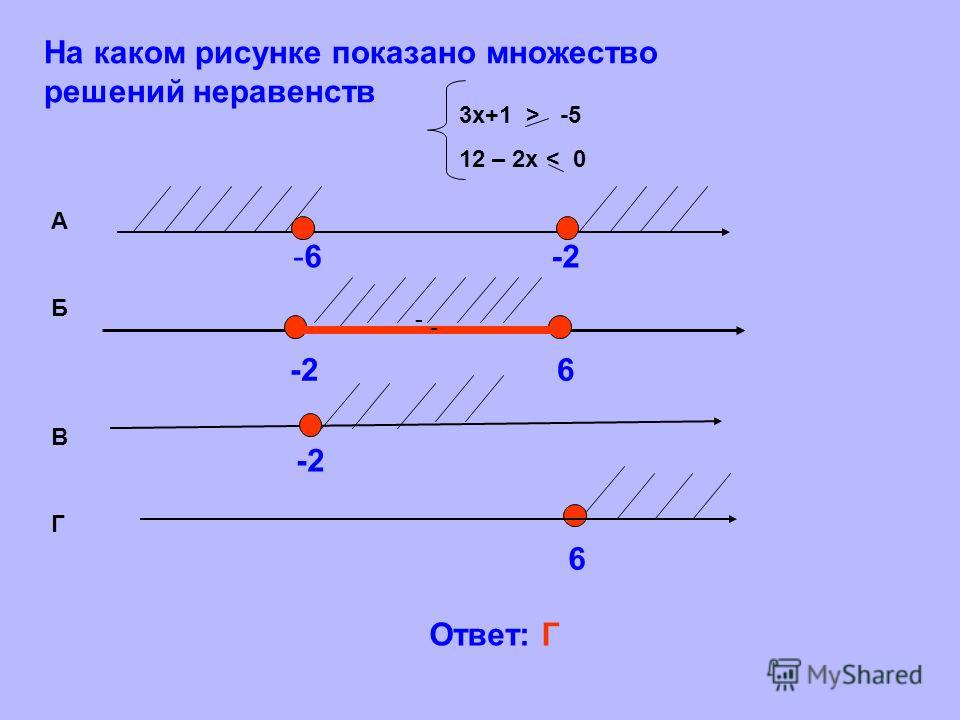 -2 6 - На каком рисунке показано множество решений неравенств -2 - -6 -2 6 3 х+1 > -5 12 – 2 х < 0 АБВГАБВГ Ответ: Г