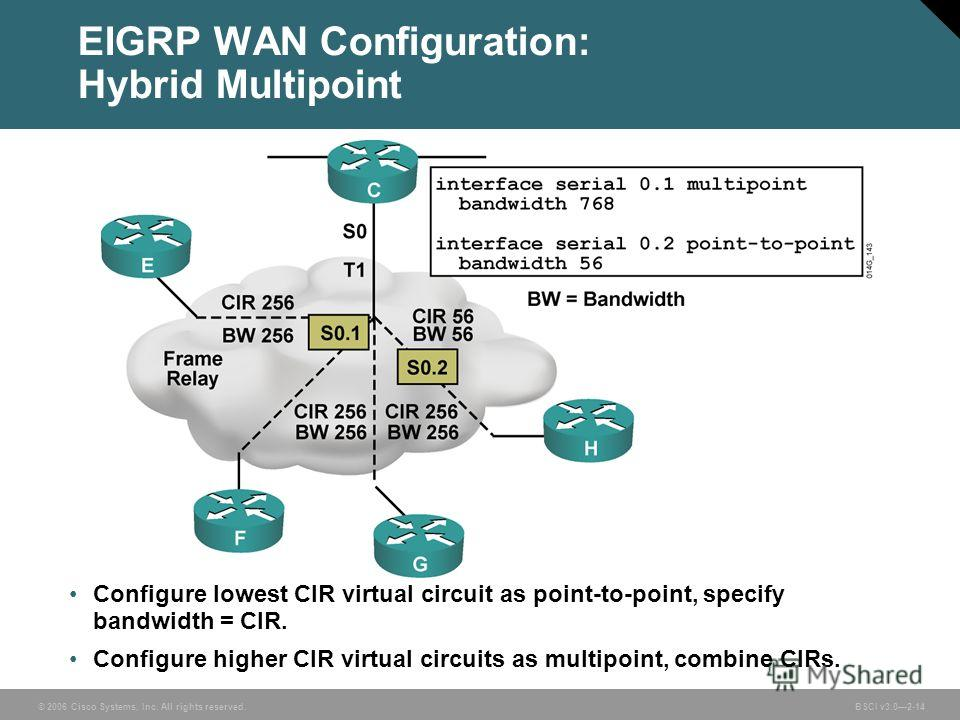 © 2006 Cisco Systems, Inc. All rights reserved. BSCI v3.02-14 Configure lowest CIR virtual circuit as point-to-point, specify bandwidth = CIR. Configure higher CIR virtual circuits as multipoint, combine CIRs. EIGRP WAN Configuration: Hybrid Multipoi