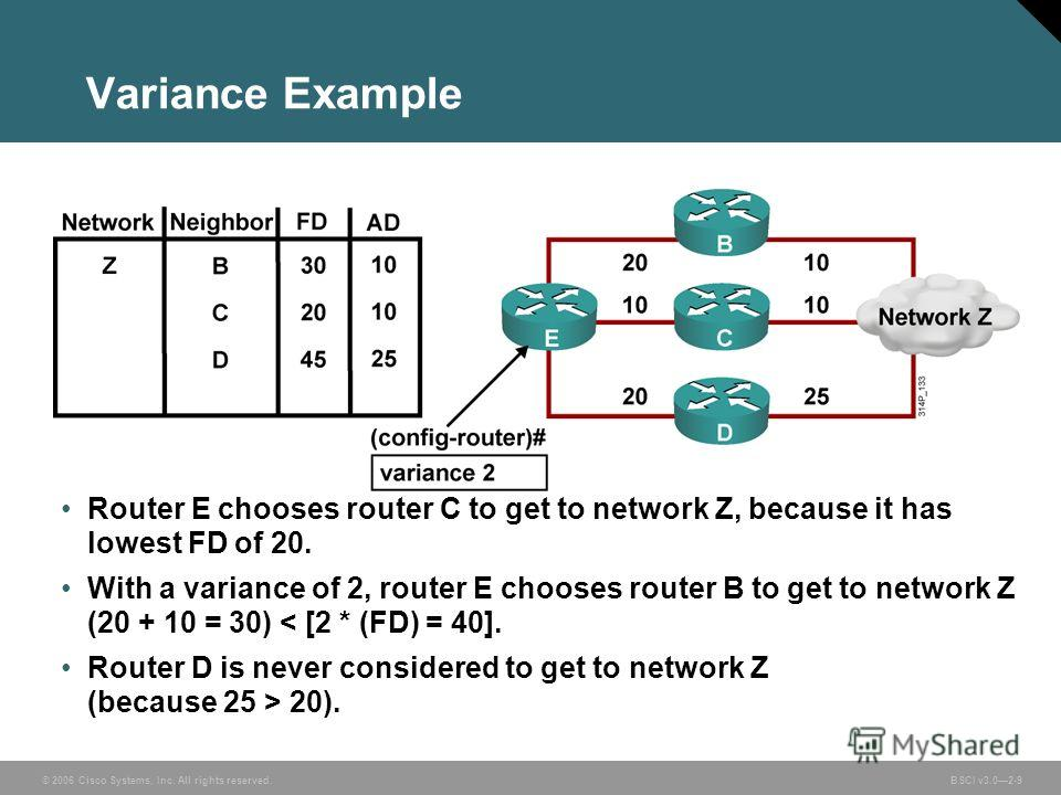 © 2006 Cisco Systems, Inc. All rights reserved. BSCI v3.02-9 Router E chooses router C to get to network Z, because it has lowest FD of 20. With a variance of 2, router E chooses router B to get to network Z (20 + 10 = 30) < [2 * (FD) = 40]. Router D