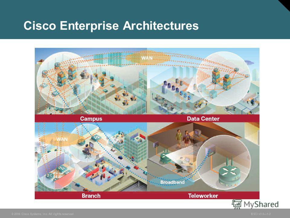 © 2006 Cisco Systems, Inc. All rights reserved.BSCI v3.01-2 Cisco Enterprise Architectures