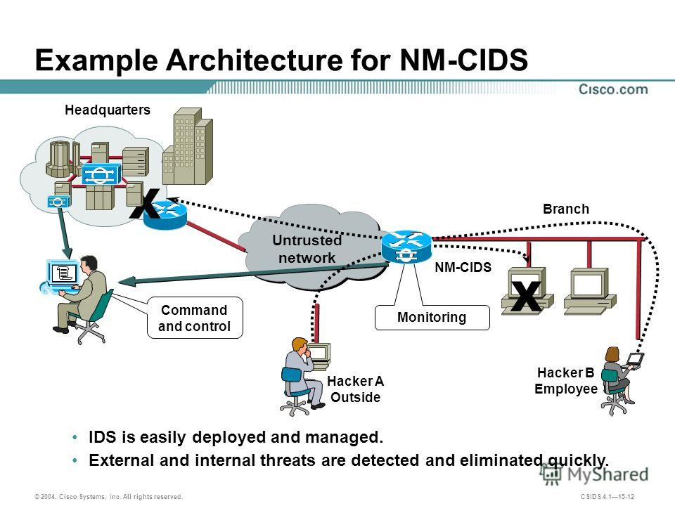 © 2004, Cisco Systems, Inc. All rights reserved. CSIDS 4.115-12 Example Architecture for NM-CIDS Monitoring Untrusted network Branch Command and control NM-CIDS Hacker A Outside Headquarters Hacker B Employee X X IDS is easily deployed and managed. E