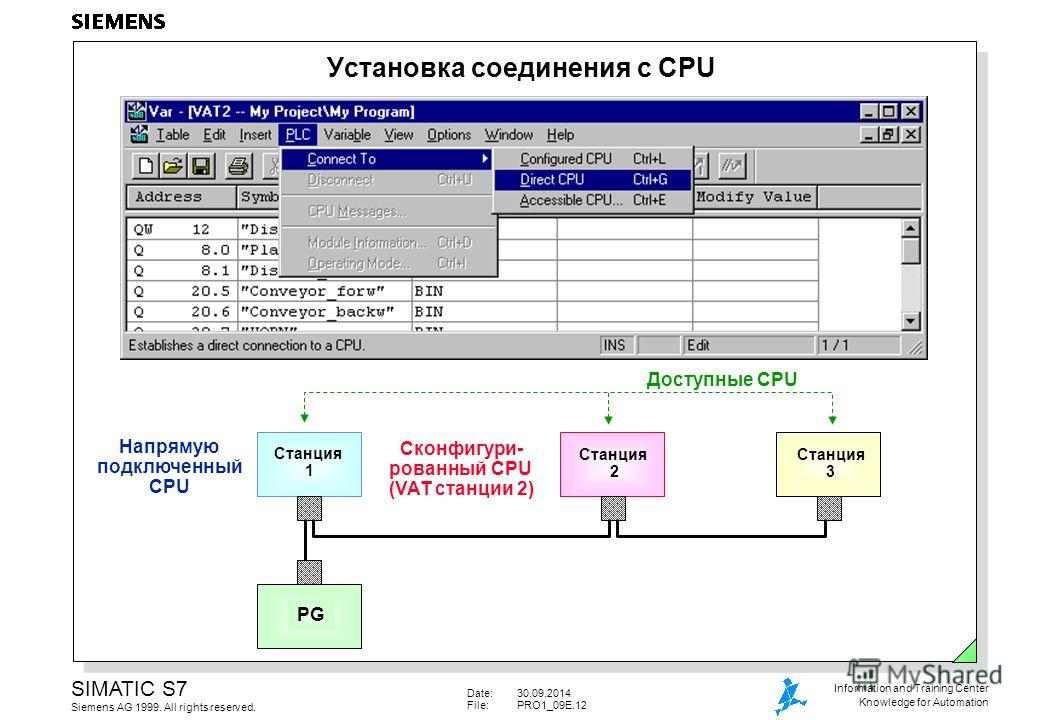 Date:30.09.2014 File:PRO1_09E.12 SIMATIC S7 Siemens AG 1999. All rights reserved. Information and Training Center Knowledge for Automation Установка соединения с CPU Сконфигури- рованный CPU (VAT станции 2) Станция 2 Напрямую подключенный CPU Станция