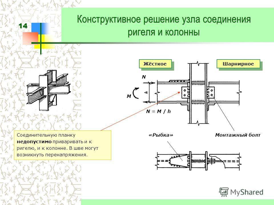 14 Конструктивное решение узла соединения ригеля и колонны Соединительную планку недопустимо приваривать и к ригелю, и к колонне. В шве могут возникнуть перенапряжения. N M N = M / h Жёсткое Шарнирное «Рыбка»Монтажный болт