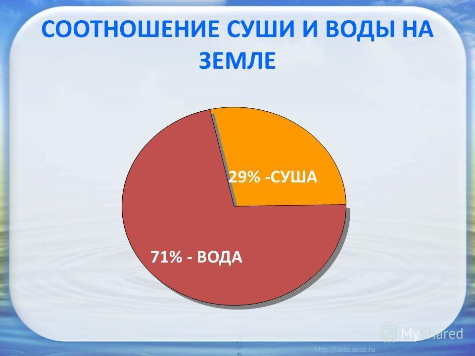 СООТНОШЕНИЕ СУШИ И ВОДЫ НА ЗЕМЛЕ 71% - ВОДА 29% -СУША