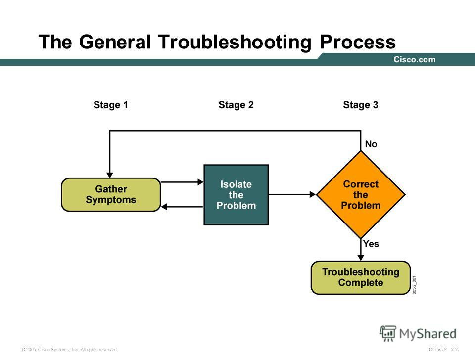© 2005 Cisco Systems, Inc. All rights reserved. CIT v5.22-2 The General Troubleshooting Process