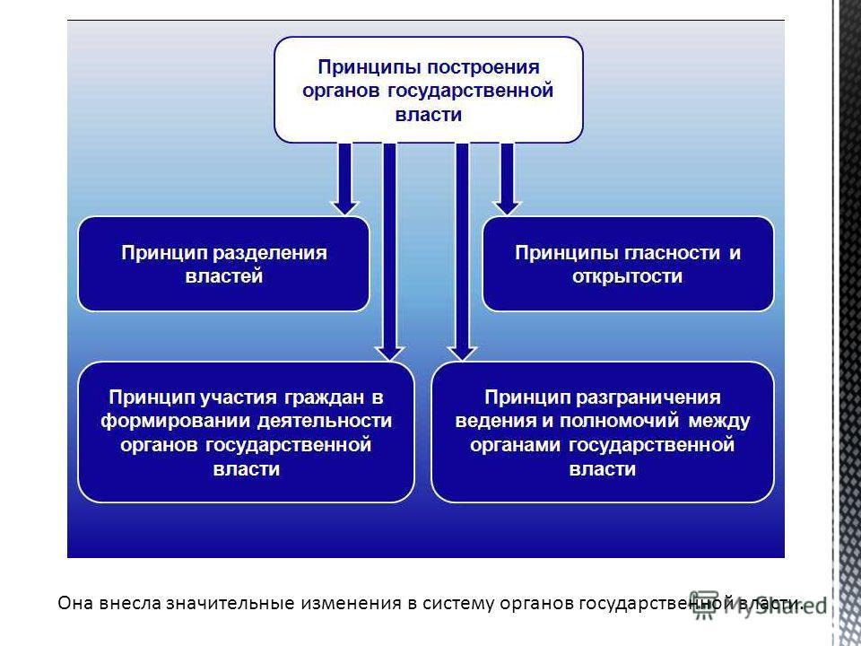 Она внесла значительные изменения в систему органов государственной власти.