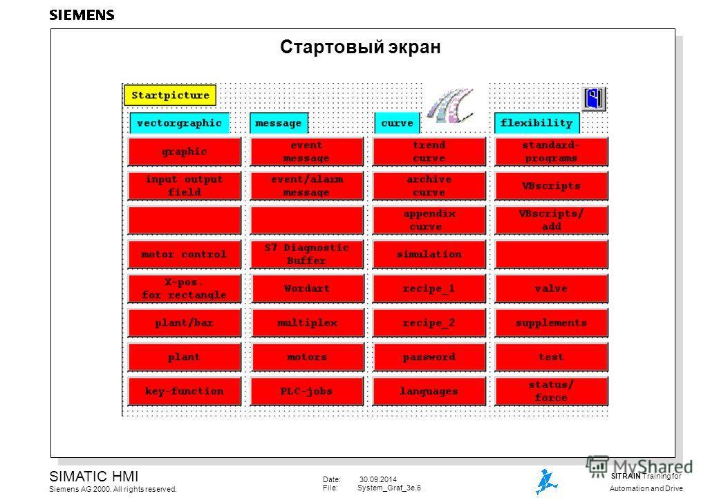Date: 30.09.2014 File:System_Graf_3e.6 SIMATIC HMI Siemens AG 2000. All rights reserved. SITRAIN Training for Automation and Drive Стартовый экран