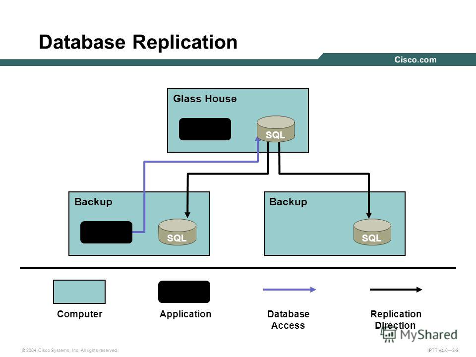 © 2004 Cisco Systems, Inc. All rights reserved. IPTT v4.03-8 Database Replication Glass House Backup SQL ComputerApplicationDatabase Access Replication Direction