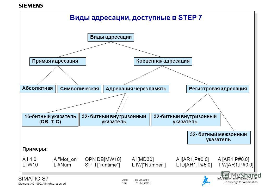 Date:30.09.2014 File:PRO2_04E.2 SIMATIC S7 Siemens AG 1999. All rights reserved. Information and Training Center Knowledge for Automation Виды адресации, доступные в STEP 7 Виды адресации Прямая адресация Косвенная адресация Абсолютная Символическая