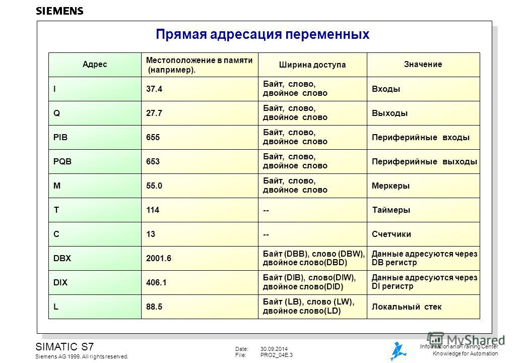 Date:30.09.2014 File:PRO2_04E.3 SIMATIC S7 Siemens AG 1999. All rights reserved. Information and Training Center Knowledge for Automation Прямая адресация переменных Местоположение в памяти (например). I37.4 Адрес Ширина доступа Байт, слово, двойное
