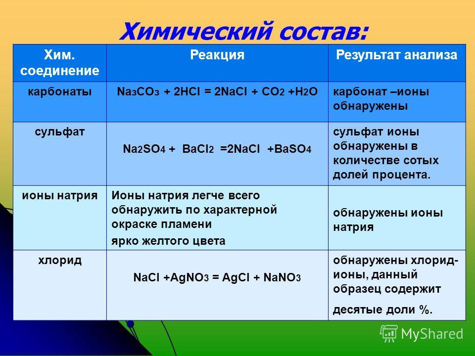 Хим. соединение Реакция Результат анализа карбонатыNa з CO з + 2НСI = 2NаCI + CO 2 +Н 2 Окарбонат –ионы обнаружены сульфат Nа 2 SО 4 + ВаСI 2 =2NаСI +BаSO 4 сульфат ионы обнаружены в количестве сотых долей процента. ионы натрия Ионы натрия легче всег