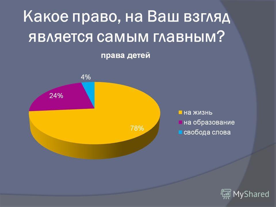 Какое право, на Ваш взгляд является самым главным?
