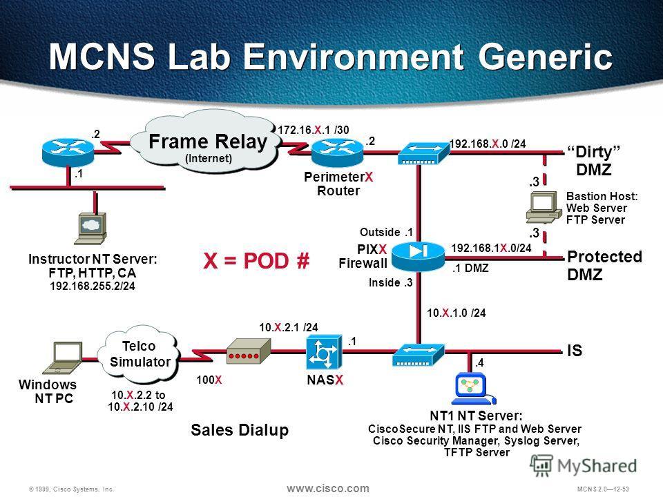 © 1999, Cisco Systems, Inc. www.cisco.com MCNS 2.012-53 PIXX Firewall Protected DMZ Dirty DMZ 192.168.X.0 /24.2 Outside.1 192.168.1X.0/24.1 DMZ Inside.3 NASX IS.1 10.X.2.1 /24 10.X.2.2 to 10.X.2.10 /24 Windows NT PC NT1 NT Server: CiscoSecure NT, IIS