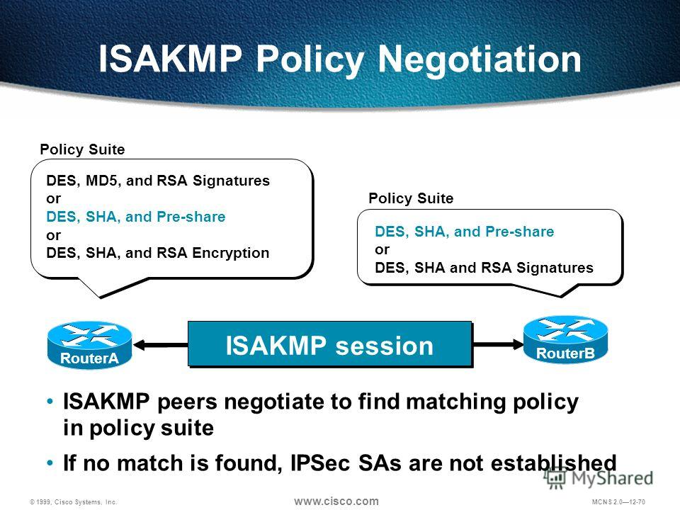 © 1999, Cisco Systems, Inc. www.cisco.com MCNS 2.012-70 ISAKMP Policy Negotiation DES, SHA, and Pre-share or DES, SHA and RSA Signatures DES, MD5, and RSA Signatures or DES, SHA, and Pre-share or DES, SHA, and RSA Encryption ISAKMP session RouterA Ro