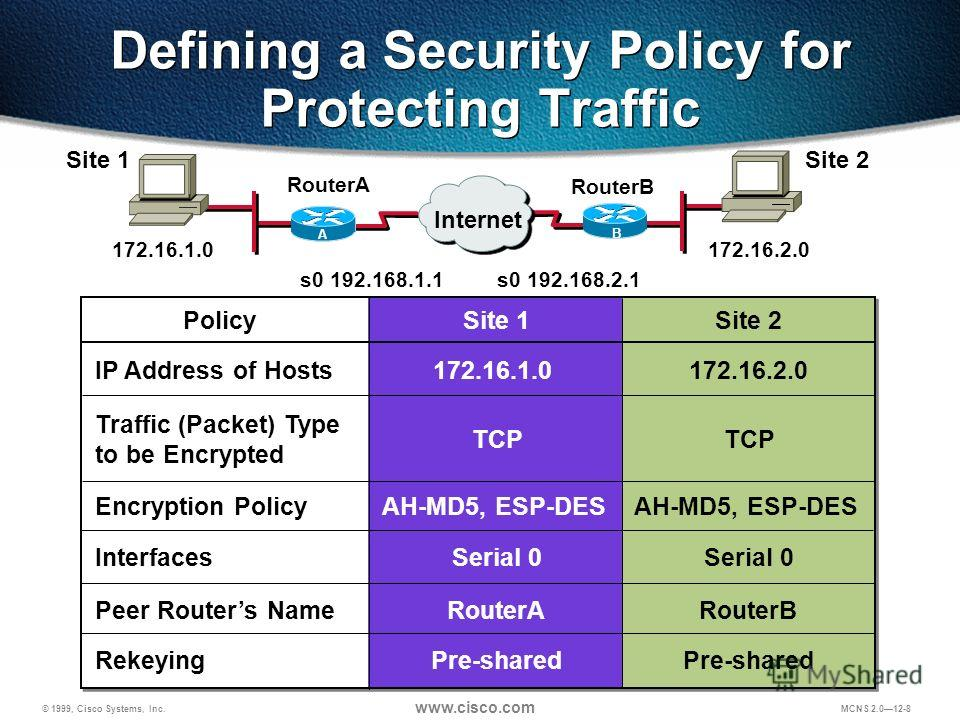 © 1999, Cisco Systems, Inc. www.cisco.com MCNS 2.012-8 Defining a Security Policy for Protecting Traffic Peer Routers Name Encryption Policy IP Address of Hosts Traffic (Packet) Type to be Encrypted Site 1 RouterA 172.16.1.0 TCP Site 2 RouterB 172.16