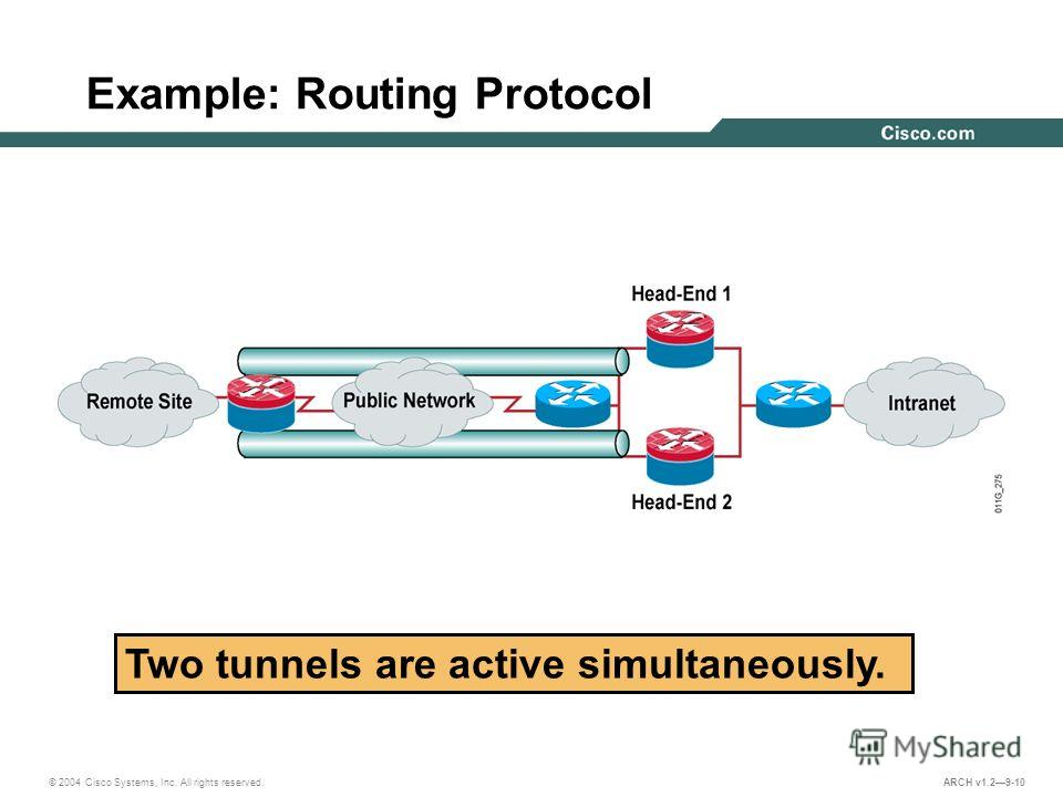 © 2004 Cisco Systems, Inc. All rights reserved. ARCH v1.29-10 Example: Routing Protocol Two tunnels are active simultaneously.