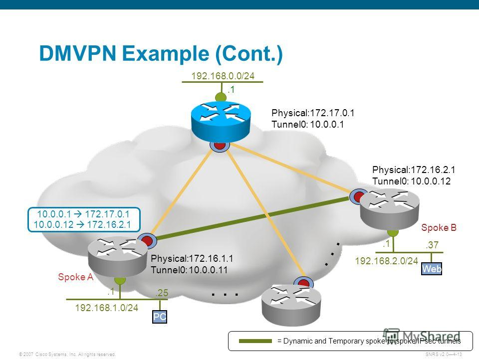 © 2007 Cisco Systems, Inc. All rights reserved.SNRS v2.04-13... = Dynamic and Temporary spoke-to-spoke IPsec tunnels DMVPN Example (Cont.) 10.0.0.1 172.17.0.1 10.0.0.12 172.16.2.1 Spoke B 192.168.2.0/24.1 Web.37 Spoke A 192.168.1.0/24.1 PC.25 192.168