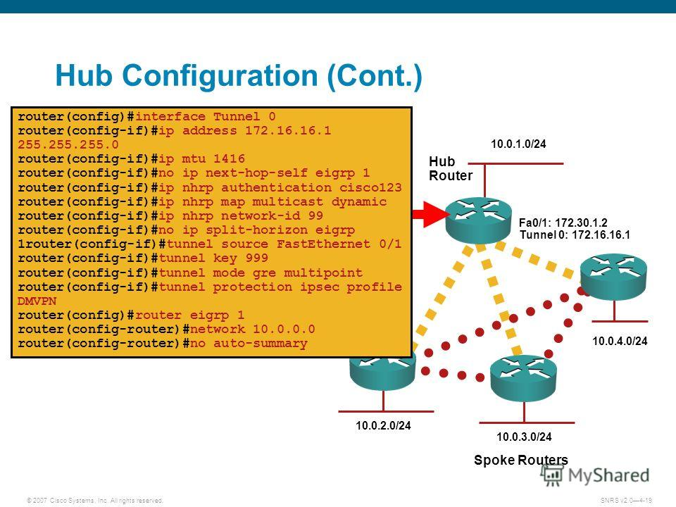 © 2007 Cisco Systems, Inc. All rights reserved.SNRS v2.04-19 Hub Configuration (Cont.) Hub Router Spoke Routers Fa0/1: 172.30.1.2 Tunnel 0: 172.16.16.1 10.0.1.0/24 10.0.2.0/24 10.0.3.0/24 10.0.4.0/24 router(config)#interface Tunnel 0 router(config-if
