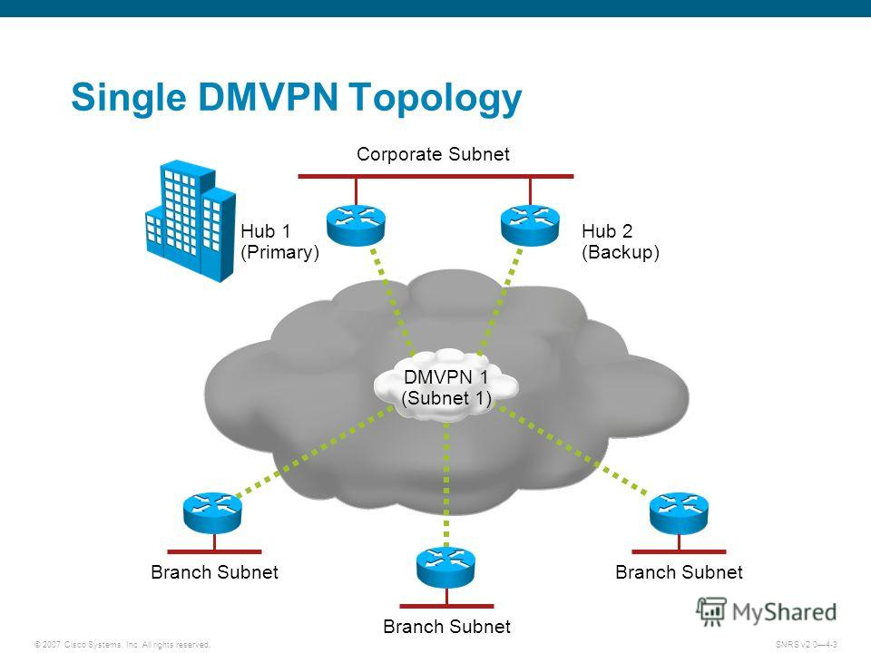 © 2007 Cisco Systems, Inc. All rights reserved.SNRS v2.04-3 Single DMVPN Topology Hub 1 (Primary) Hub 2 (Backup) DMVPN 1 (Subnet 1) Branch Subnet Corporate Subnet Branch Subnet