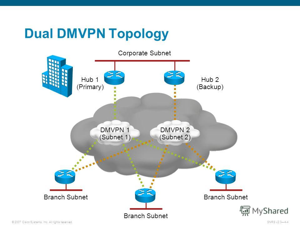 © 2007 Cisco Systems, Inc. All rights reserved.SNRS v2.04-4 Dual DMVPN Topology Hub 1 (Primary) Hub 2 (Backup) DMVPN 2 (Subnet 2) DMVPN 1 (Subnet 1) Branch Subnet Corporate Subnet Branch Subnet