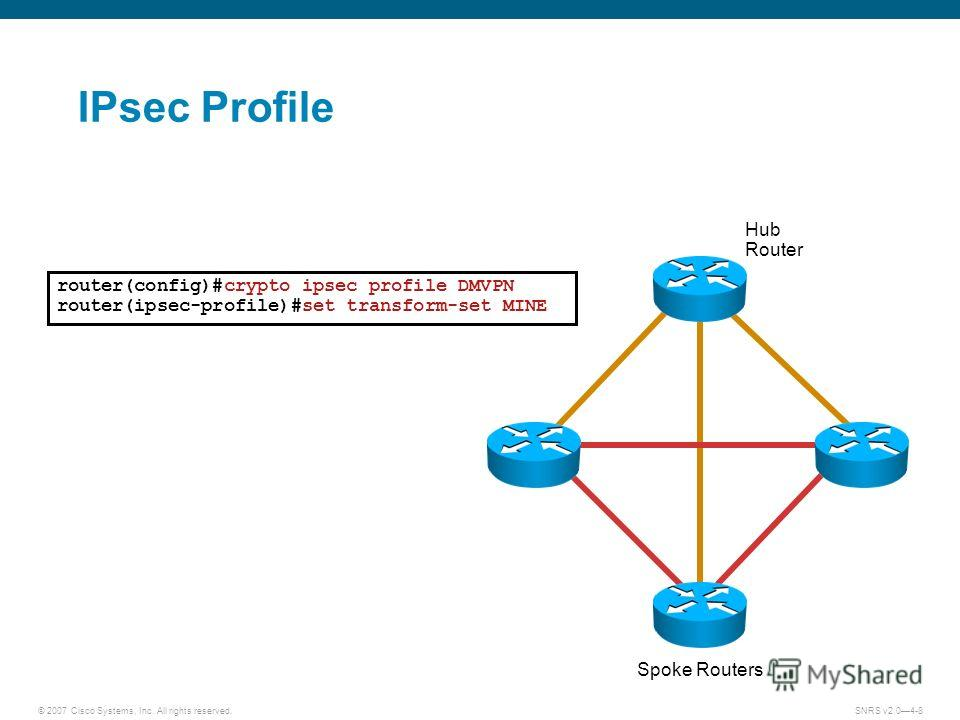 © 2007 Cisco Systems, Inc. All rights reserved.SNRS v2.04-8 IPsec Profile Hub Router Spoke Routers router(config)#crypto ipsec profile DMVPN router(ipsec-profile)#set transform-set MINE