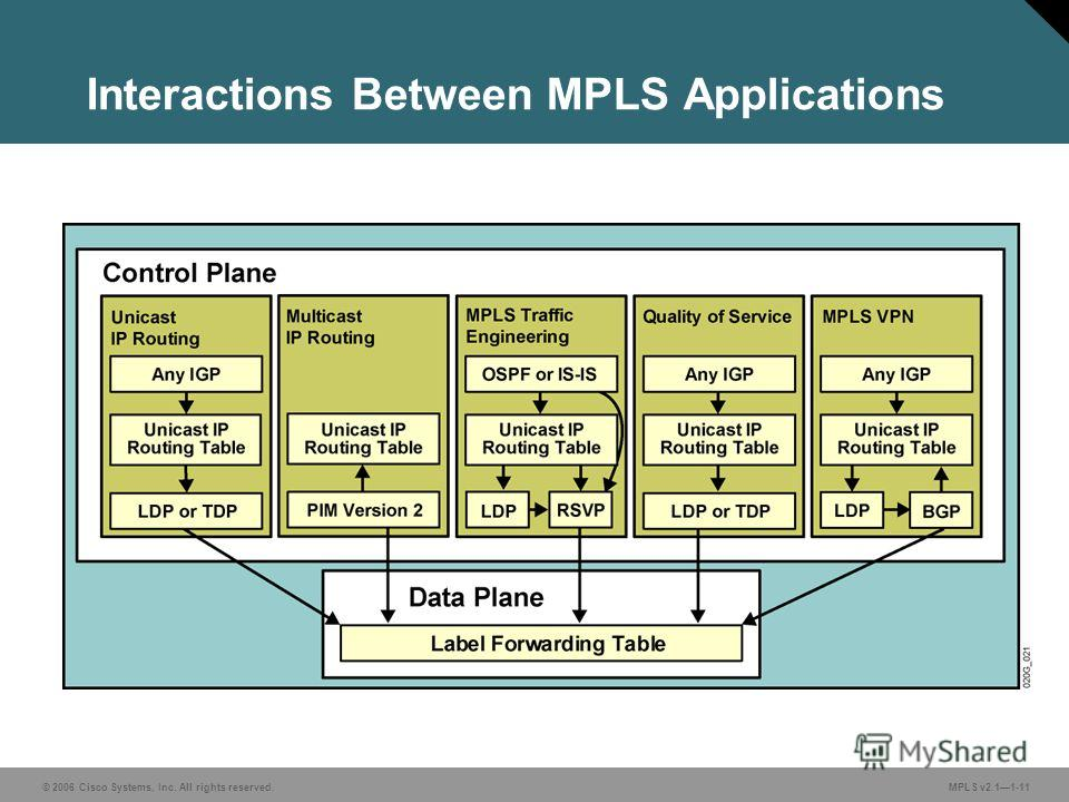 © 2006 Cisco Systems, Inc. All rights reserved. MPLS v2.11-11 Interactions Between MPLS Applications
