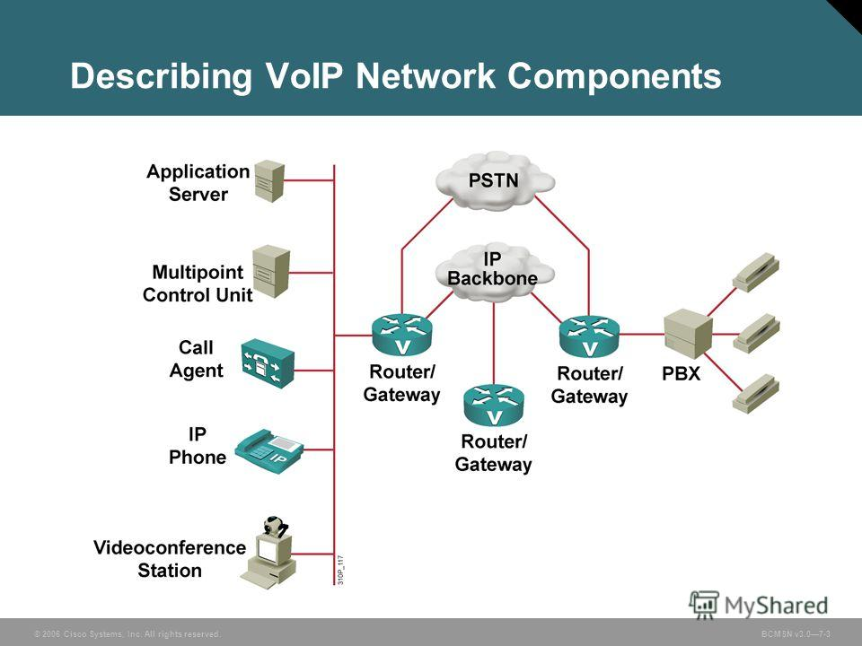 © 2006 Cisco Systems, Inc. All rights reserved. BCMSN v3.07-3 Describing VoIP Network Components