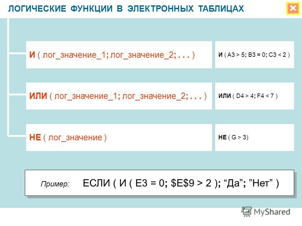 ЛОГИЧЕСКИЕ ФУНКЦИИ В ЭЛЕКТРОННЫХ ТАБЛИЦАХ И ( лог_значение_1; лог_значение_2;... ) ИЛИ ( лог_значение_1; лог_значение_2;... ) НЕ ( лог_значение ) И ( A3 > 5; B3 = 0; C3 < 2 ) ИЛИ ( D4 > 4; F4 < 7 ) НЕ ( G > 3) Пример: ЕСЛИ ( И ( E3 = 0; $E$9 > 2 ); Д
