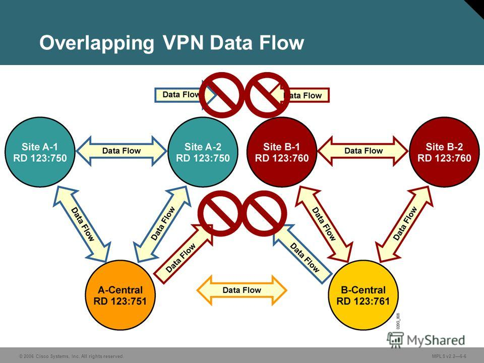 © 2006 Cisco Systems, Inc. All rights reserved. MPLS v2.26-6 Overlapping VPN Data Flow