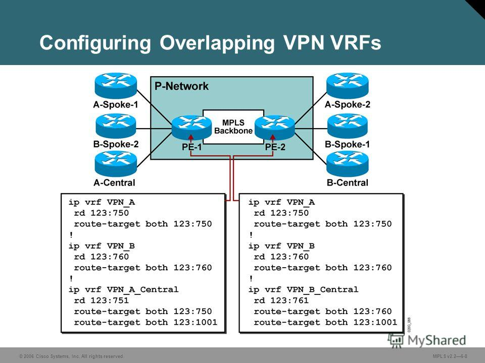 © 2006 Cisco Systems, Inc. All rights reserved. MPLS v2.26-8 Configuring Overlapping VPN VRFs