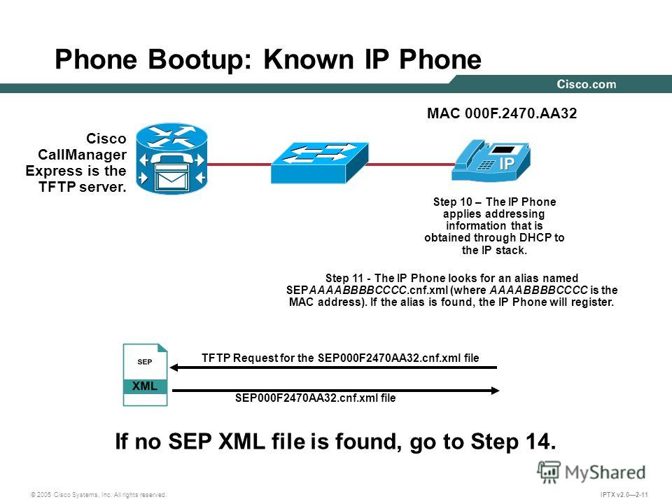 © 2005 Cisco Systems, Inc. All rights reserved. IPTX v2.02-11 Step 10 – The IP Phone applies addressing information that is obtained through DHCP to the IP stack. Step 11 - The IP Phone looks for an alias named SEPAAAABBBBCCCC.cnf.xml (where AAAABBBB