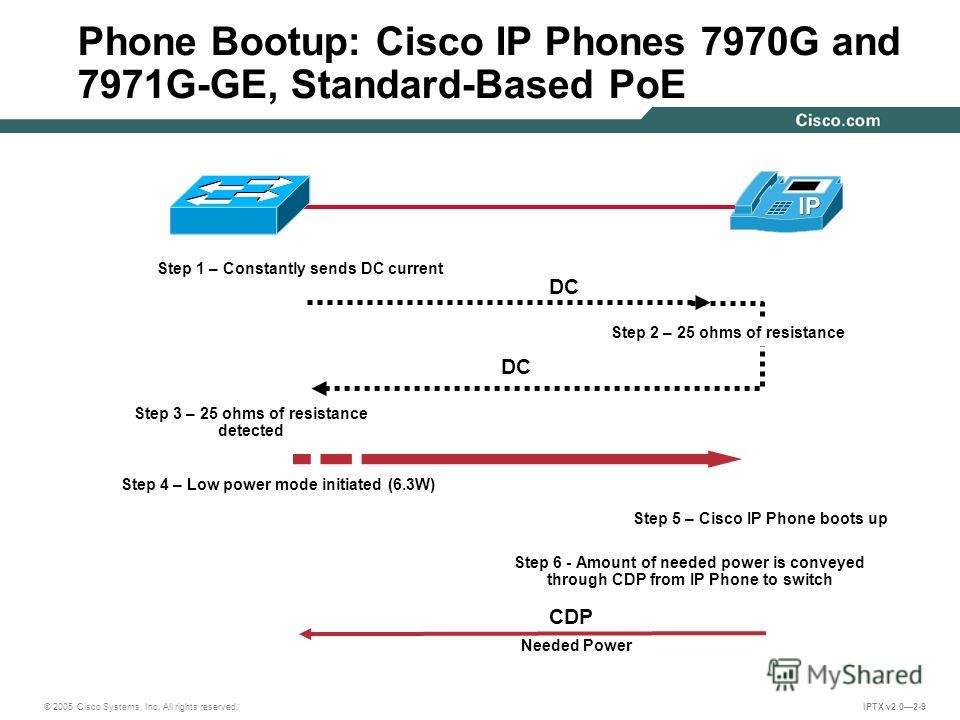 © 2005 Cisco Systems, Inc. All rights reserved. IPTX v2.02-9 Phone Bootup: Cisco IP Phones 7970G and 7971G-GE, Standard-Based PoE Step 1 – Constantly sends DC current Step 3 – 25 ohms of resistance detected DC Step 4 – Low power mode initiated (6.3W)